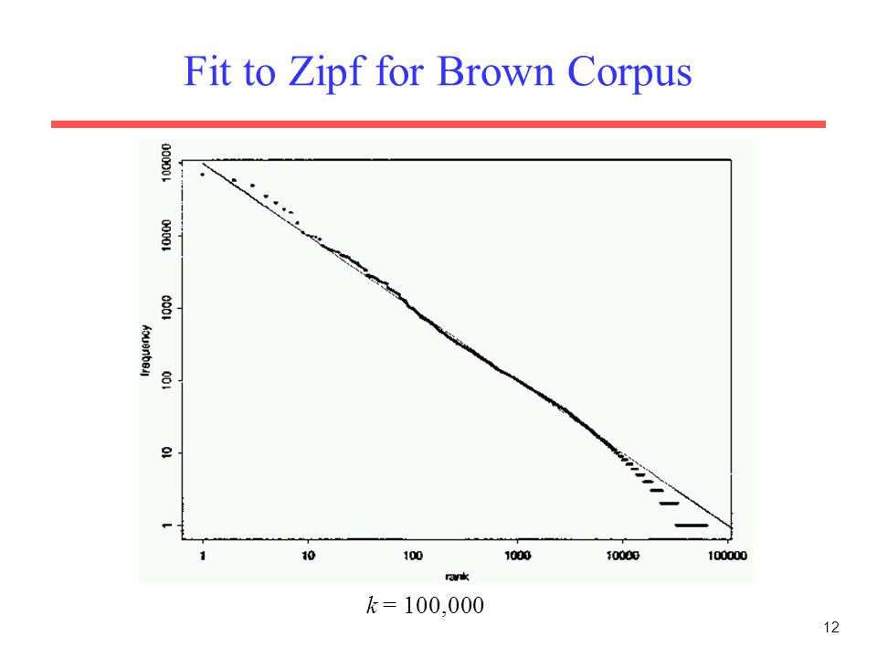 12 Fit to Zipf for Brown Corpus k = 100,000
