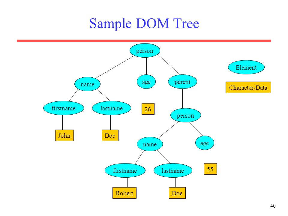 40 Sample DOM Tree 55 person name ageparent person lastnamefirstname name firstname age lastname JohnDoe 26 DoeRobert Element Character-Data