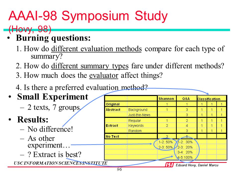 Eduard Hovy, Daniel Marcu USC INFORMATION SCIENCES INSTITUTE 96 AAAI-98 Symposium Study (Hovy, 98) Burning questions: 1. How do different evaluation m