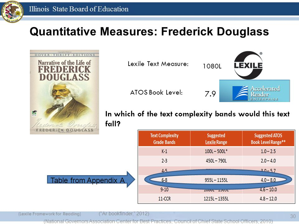 Quantitative Measures: Frederick Douglass (National Governors Association Center for Best Practices, Council of Chief State School Officers, 2010) 30 Lexile Text Measure: ATOS Book Level: 1080L 7.9 In which of the text complexity bands would this text fall.