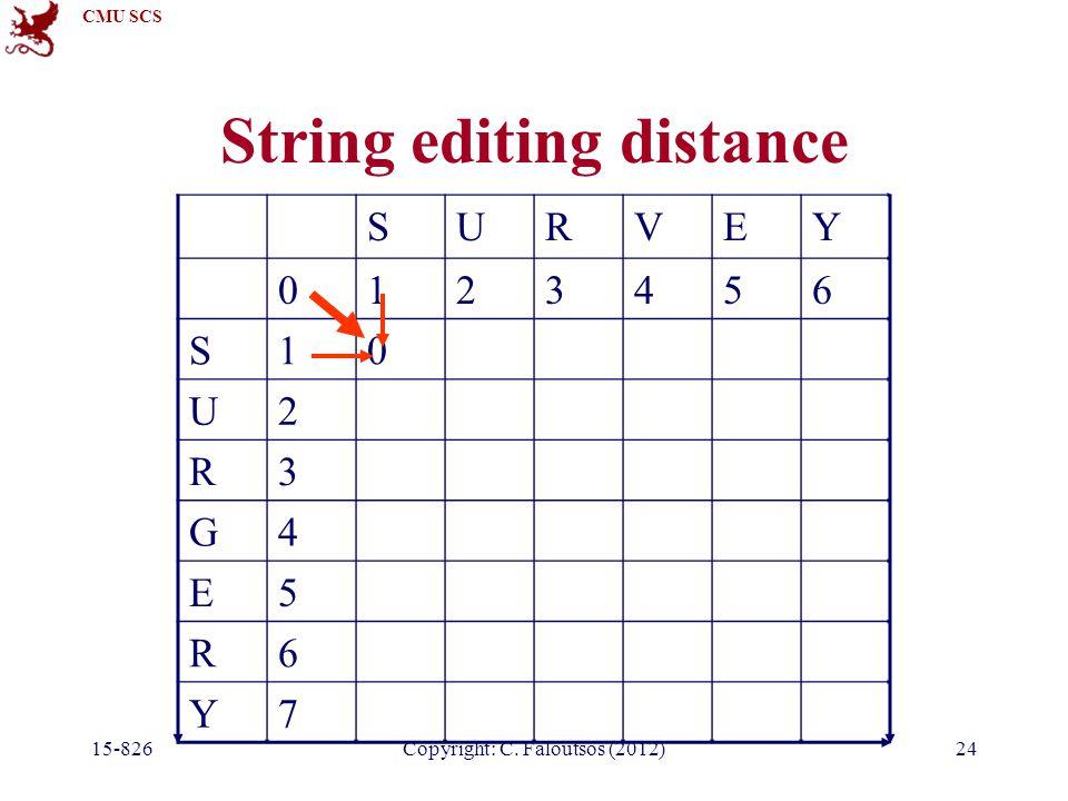 CMU SCS Copyright: C. Faloutsos (2012) String editing distance SURVEY 0123456 S10 U2 R3 G4 E5 R6 Y7 15-82624