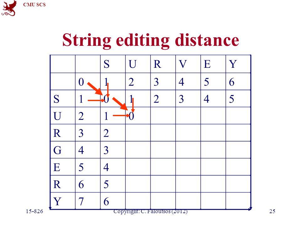 CMU SCS Copyright: C. Faloutsos (2012) String editing distance SURVEY 0123456 S1012345 U210 R32 G43 E54 R65 Y76 15-82625