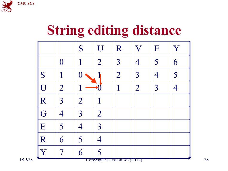 CMU SCS Copyright: C. Faloutsos (2012) String editing distance SURVEY 0123456 S1012345 U2101234 R321 G432 E543 R654 Y765 15-82626