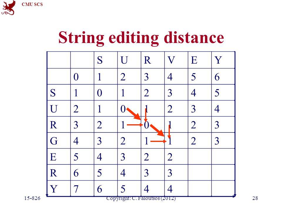 CMU SCS Copyright: C. Faloutsos (2012) String editing distance SURVEY 0123456 S1012345 U2101234 R3210123 G4321123 E54322 R65433 Y76544 15-82628