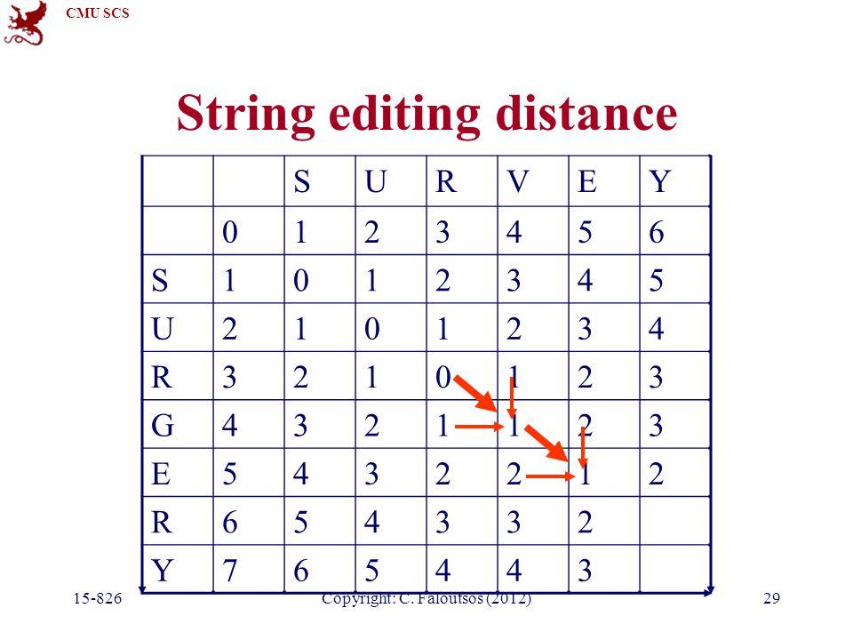CMU SCS Copyright: C. Faloutsos (2012) String editing distance SURVEY 0123456 S1012345 U2101234 R3210123 G4321123 E5432212 R654332 Y765443 15-82629