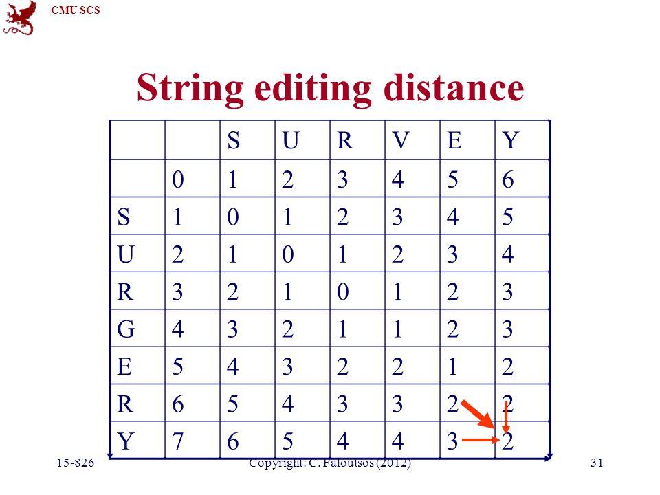 CMU SCS Copyright: C. Faloutsos (2012) String editing distance SURVEY 0123456 S1012345 U2101234 R3210123 G4321123 E5432212 R6543322 Y7654432 15-82631