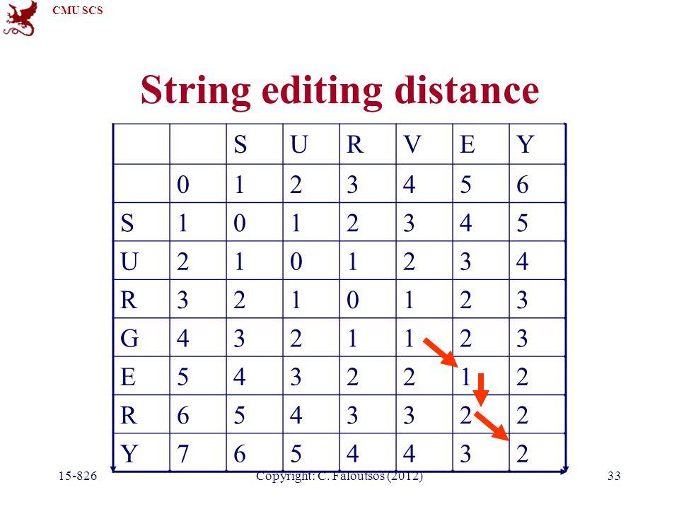 CMU SCS Copyright: C. Faloutsos (2012) String editing distance SURVEY 0123456 S1012345 U2101234 R3210123 G4321123 E5432212 R6543322 Y7654432 15-82633