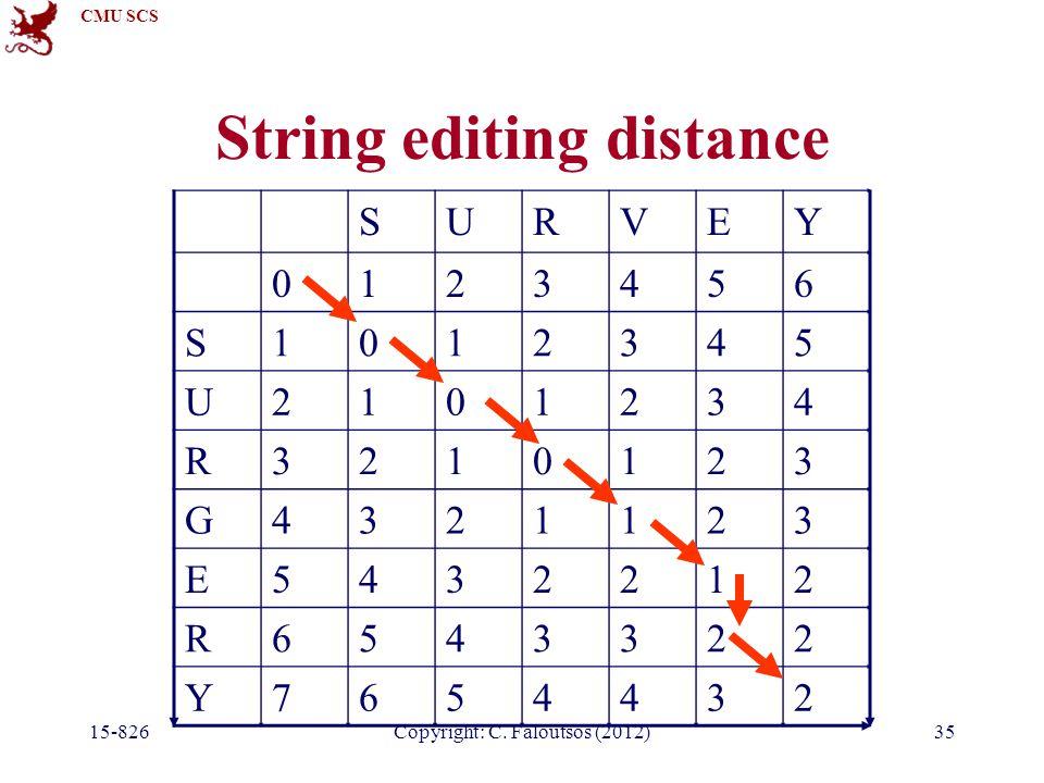 CMU SCS Copyright: C. Faloutsos (2012) String editing distance SURVEY 0123456 S1012345 U2101234 R3210123 G4321123 E5432212 R6543322 Y7654432 15-82635
