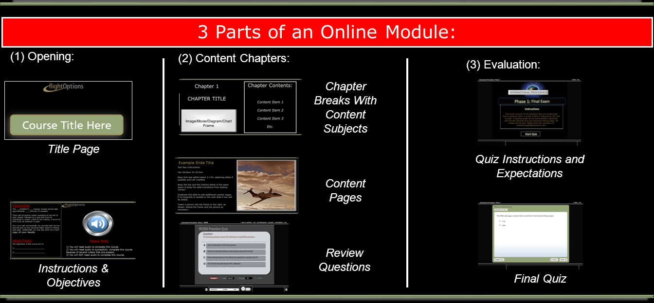 3 Parts of an Online Module: (1) Opening:: (2) Content Chapters: (3) Evaluation:: Title Page Instructions & Objectives Chapter Breaks With Content Subjects Final Quiz Quiz Instructions and Expectations Review Questions Content Pages