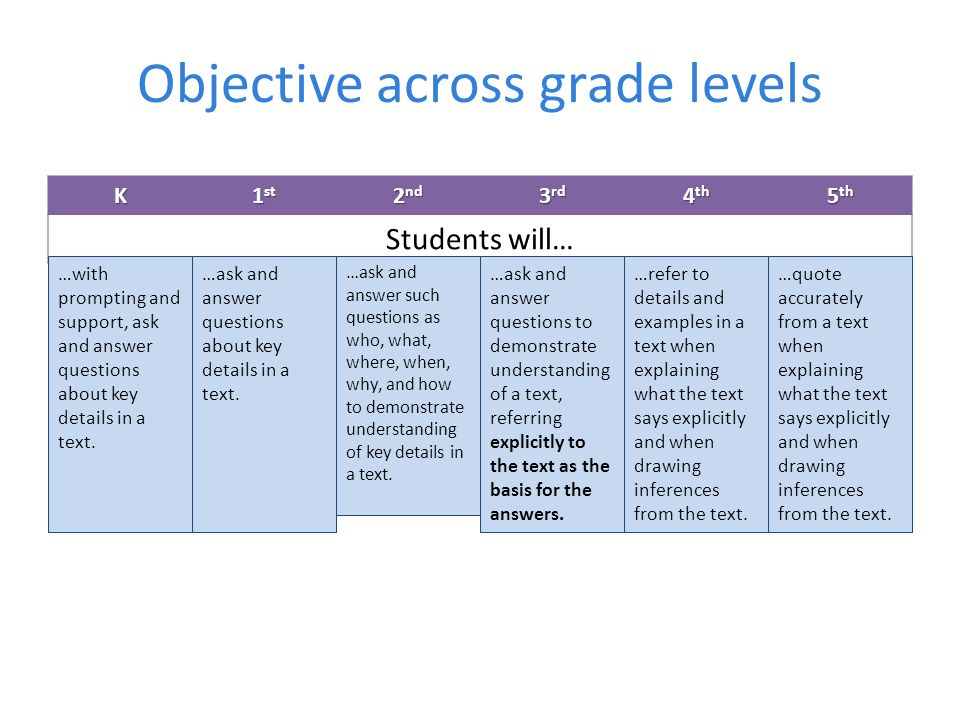 Objective across grade levels K 1 st 2 nd 3 rd 4 th 5 th Students will… …quote accurately from a text when explaining what the text says explicitly and when drawing inferences from the text.