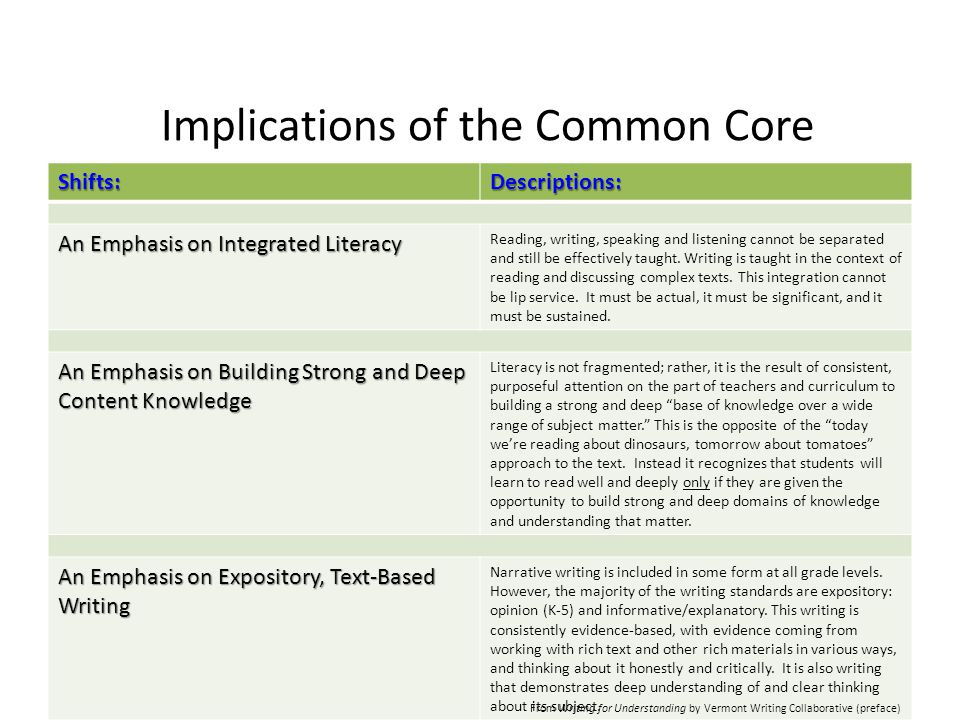 Implications of the Common Core Shifts:Descriptions: An Emphasis on Integrated Literacy Reading, writing, speaking and listening cannot be separated a