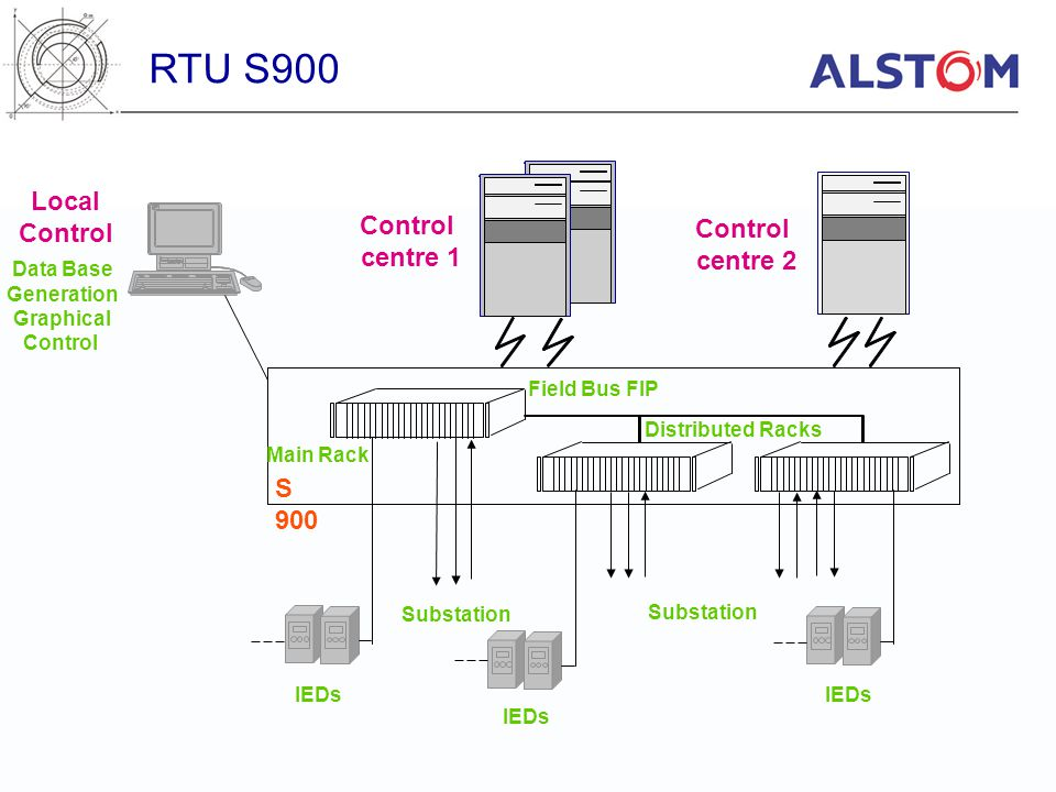S 900 Data Base Generation Graphical Control Local Control centre 2 Field Bus FIP Distributed Racks Substation Control centre 1 Main Rack IEDs RTU S90