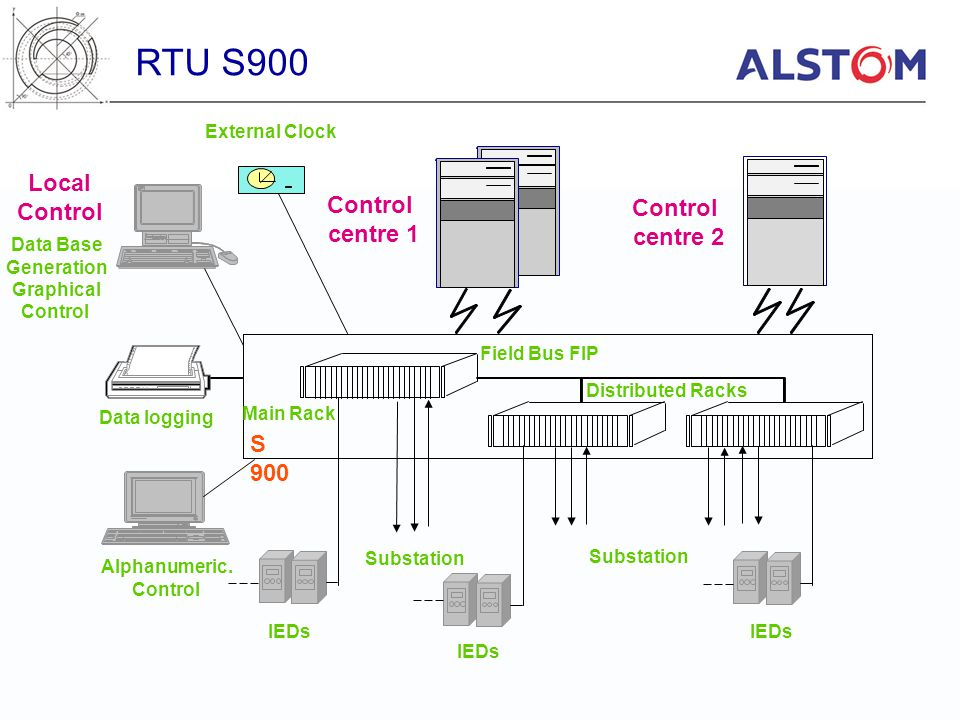 Data logging Alphanumeric. Control S 900 Data Base Generation Graphical Control Local Control centre 2 Field Bus FIP Distributed Racks Substation Cont