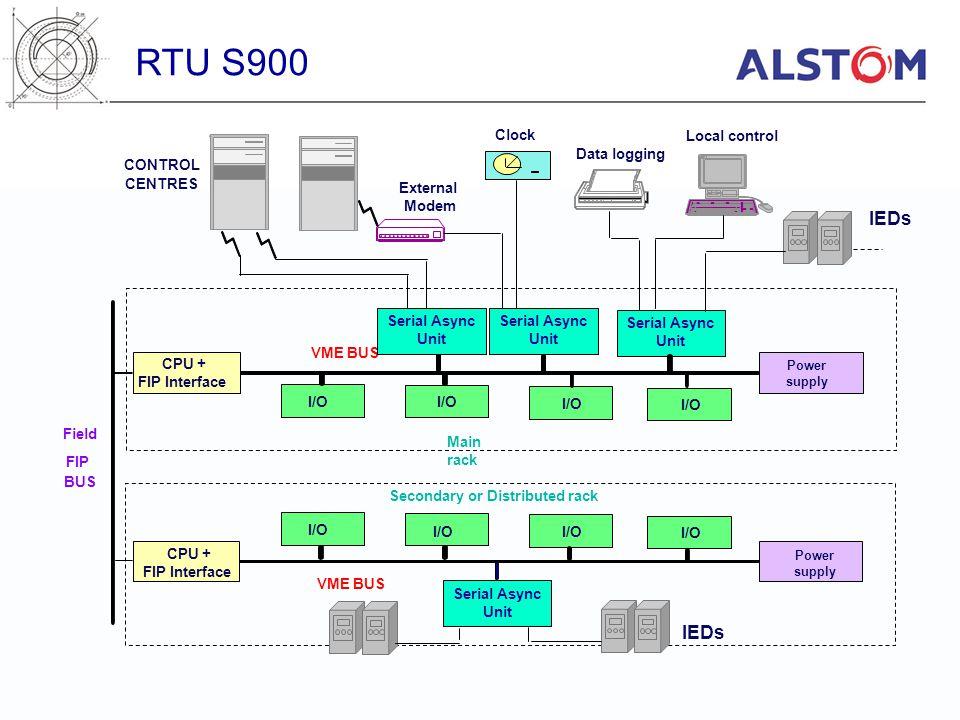 Serial Async Unit Serial Async Unit VME BUS Secondary or Distributed rack Main rack CPU + FIP Interface Power supply CPU + FIP Interface Power supply