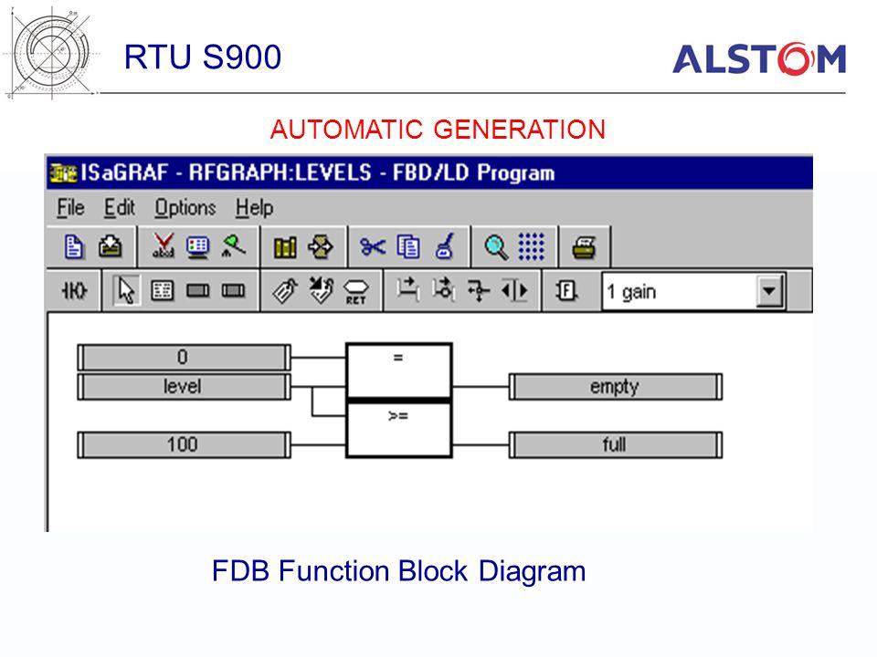 FDB Function Block Diagram RTU S900 AUTOMATIC GENERATION