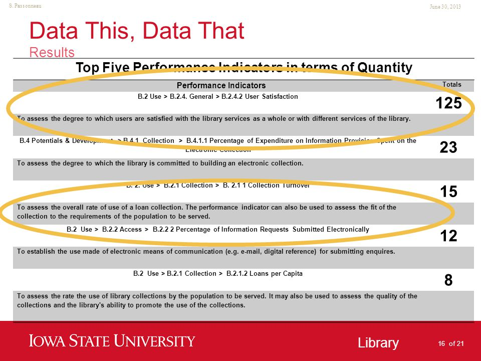 Unit Name Goes Here Library June 30, 2013 S. Passonneau Data This, Data That Results Top Five Performance Indicators in terms of Quantity Performance