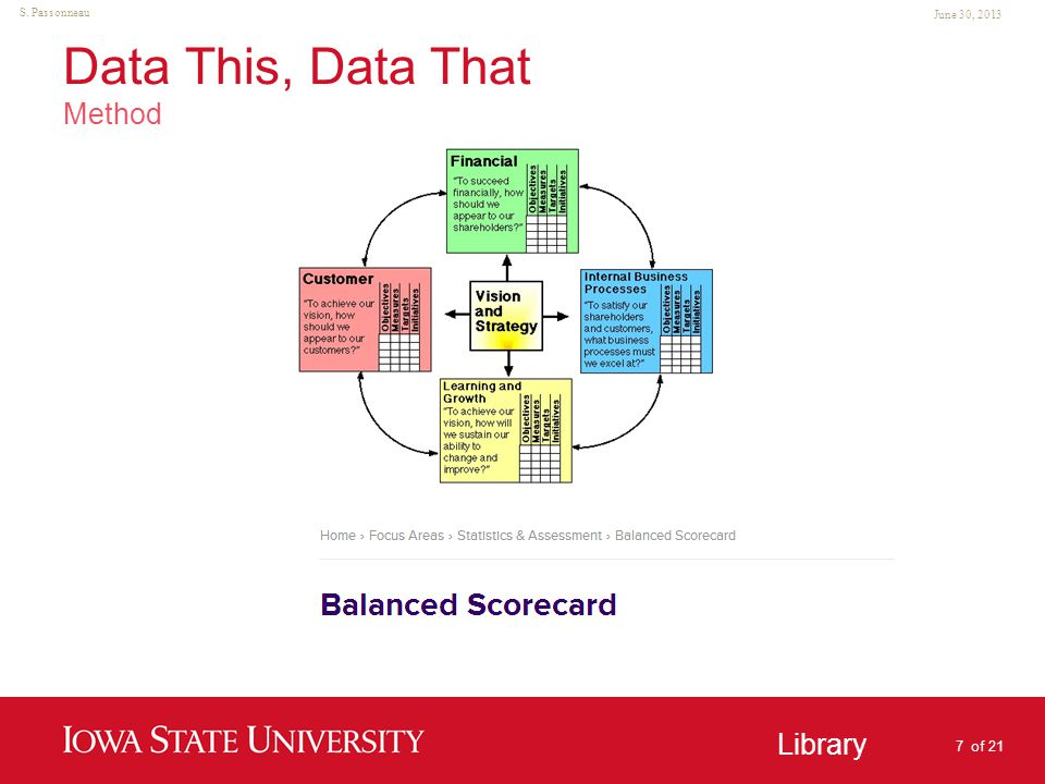Unit Name Goes Here Library June 30, 2013 S. Passonneau Data This, Data That Method 8 of 21