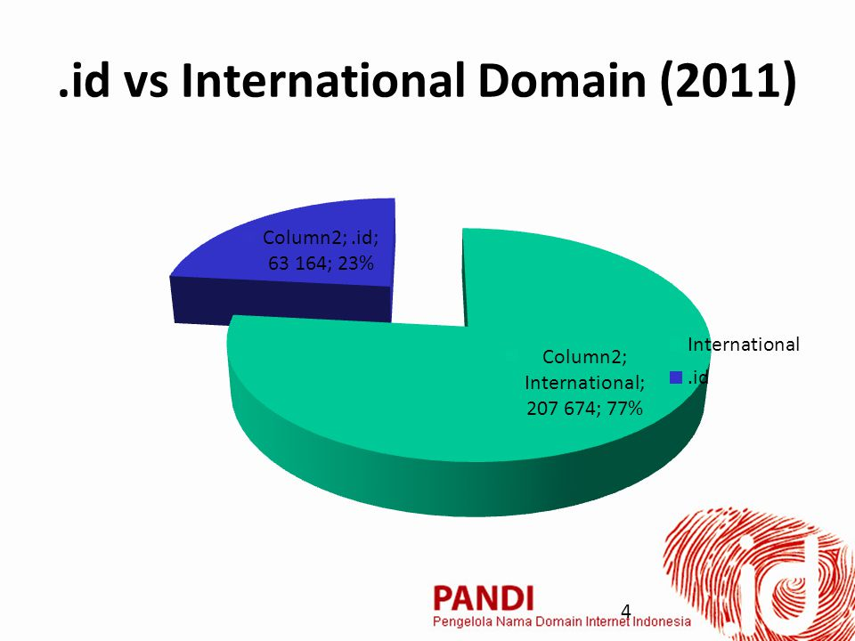 .id vs International Domain (2011) 4