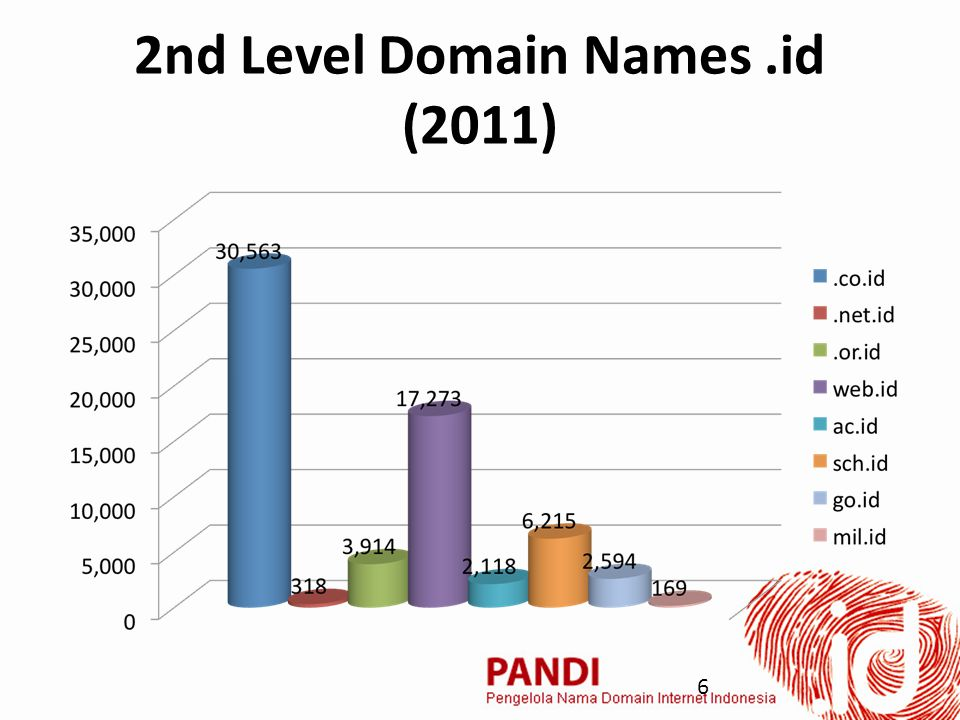 2nd Level Domain Names.id (2011) 6