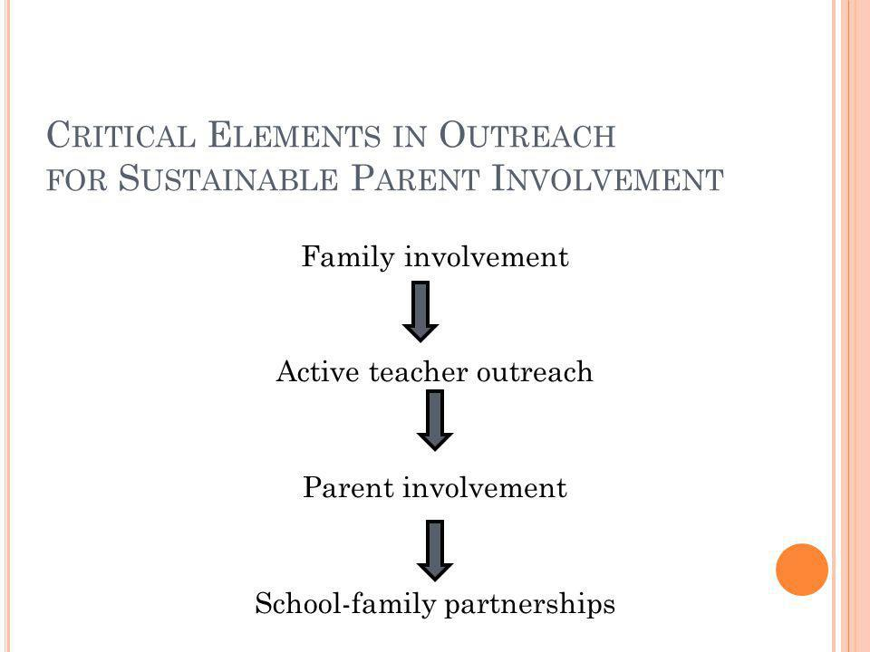 C RITICAL E LEMENTS IN O UTREACH FOR S USTAINABLE P ARENT I NVOLVEMENT Family involvement Active teacher outreach Parent involvement School-family par