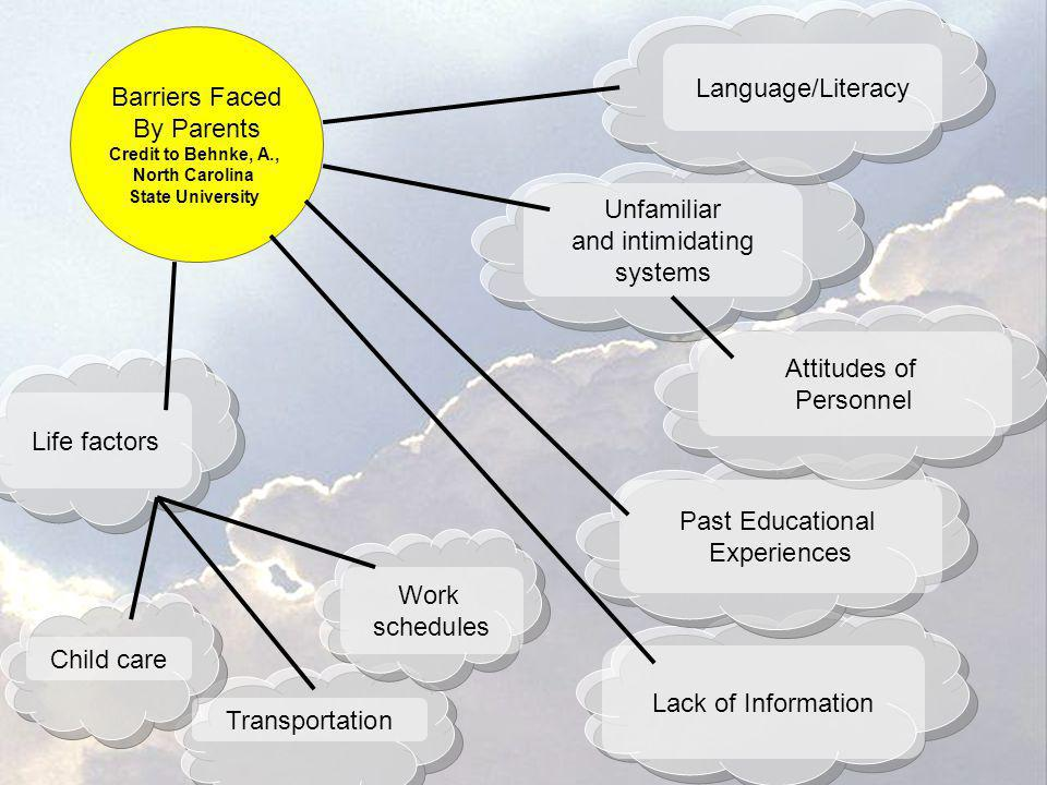 Barriers Faced By Parents Credit to Behnke, A., North Carolina State University Life factors Language/Literacy Past Educational Experiences Transporta