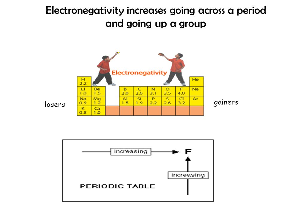 Electronegativity increases going across a period and going up a group losers gainers