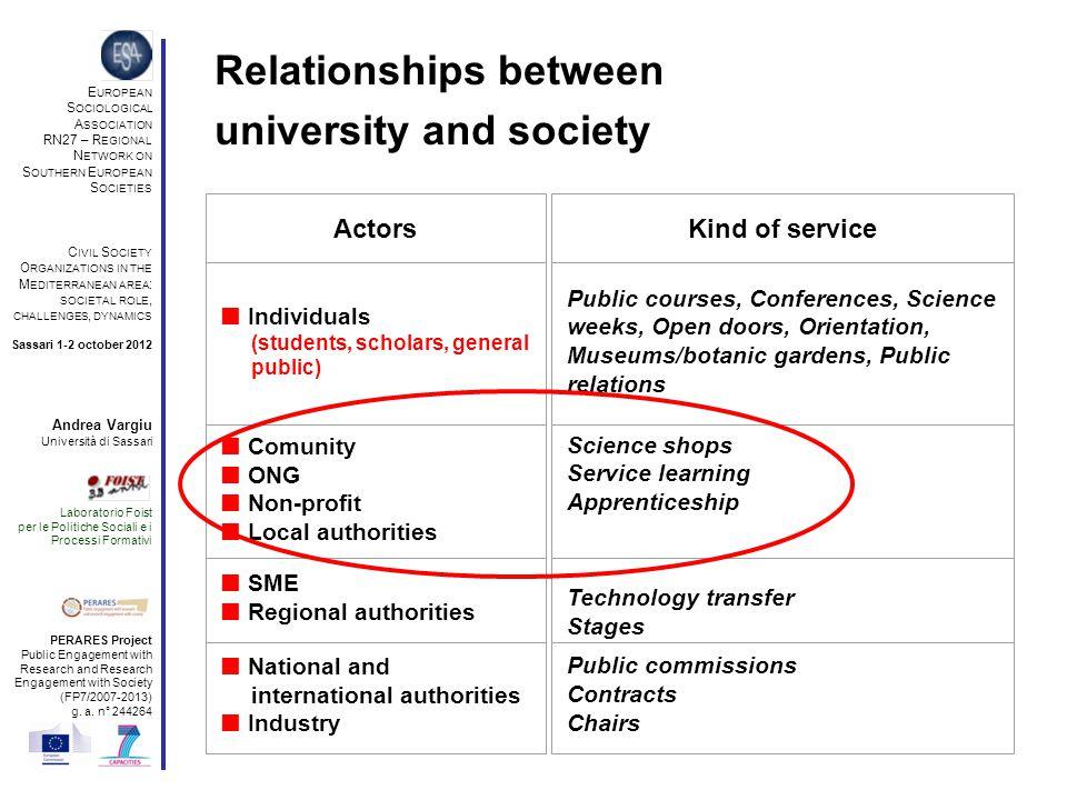 Possible impacts of civic engagement of universities (1) E UROPEAN S OCIOLOGICAL A SSOCIATION RN27 – R EGIONAL N ETWORK ON S OUTHERN E UROPEAN S OCIETIES C IVIL S OCIETY O RGANIZATIONS IN THE M EDITERRANEAN AREA : SOCIETAL ROLE, CHALLENGES, DYNAMICS Sassari 1-2 october 2012 Andrea Vargiu Università di Sassari Laboratorio Foist per le Politiche Sociali e i Processi Formativi PERARES Project Public Engagement with Research and Research Engagement with Society (FP7/2007-2013) g.