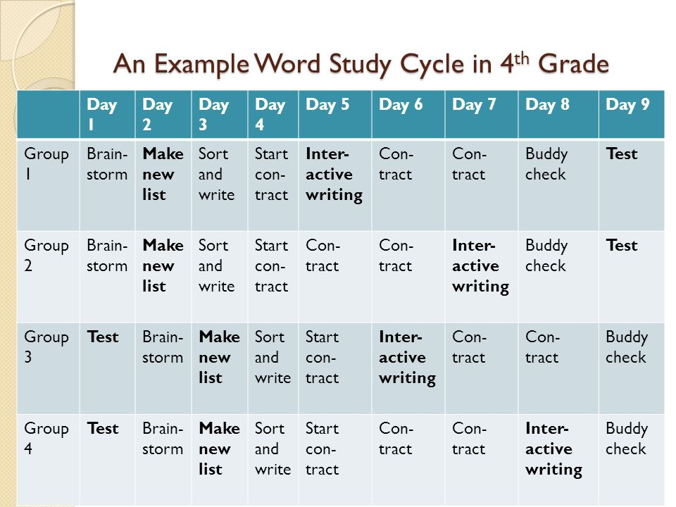 An Example Word Study Cycle in 4 th Grade Day 1 Day 2 Day 3 Day 4 Day 5Day 6Day 7Day 8Day 9 Group 1 Brain- storm Make new list Sort and write Start co