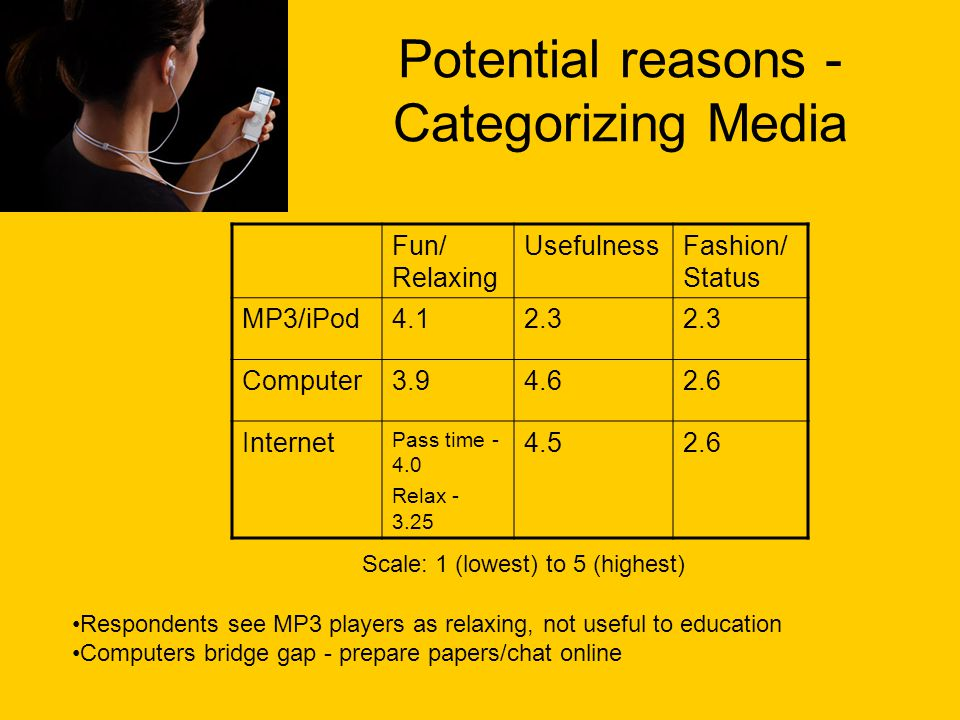 Potential reasons - Categorizing Media Fun/ Relaxing UsefulnessFashion/ Status MP3/iPod4.12.3 Computer3.94.62.6 Internet Pass time - 4.0 Relax - 3.25 4.52.6 Scale: 1 (lowest) to 5 (highest) Respondents see MP3 players as relaxing, not useful to education Computers bridge gap - prepare papers/chat online