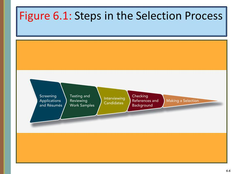 6-6 Figure 6.1: Steps in the Selection Process