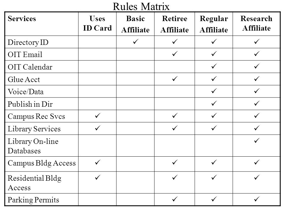 Rules Matrix ServicesUses ID Card Basic Affiliate Retiree Affiliate Regular Affiliate Research Affiliate Directory ID OIT Email OIT Calendar Glue Acct Voice/Data Publish in Dir Campus Rec Svcs Library Services Library On-line Databases Campus Bldg Access Residential Bldg Access Parking Permits