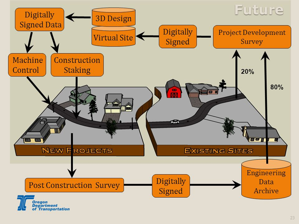 23 Project Development Survey Virtual Site 3D Design Construction Staking Digitally Signed Data 20% Machine Control Digitally Signed Engineering Data Archive 80% Digitally Signed Future Post Construction Survey