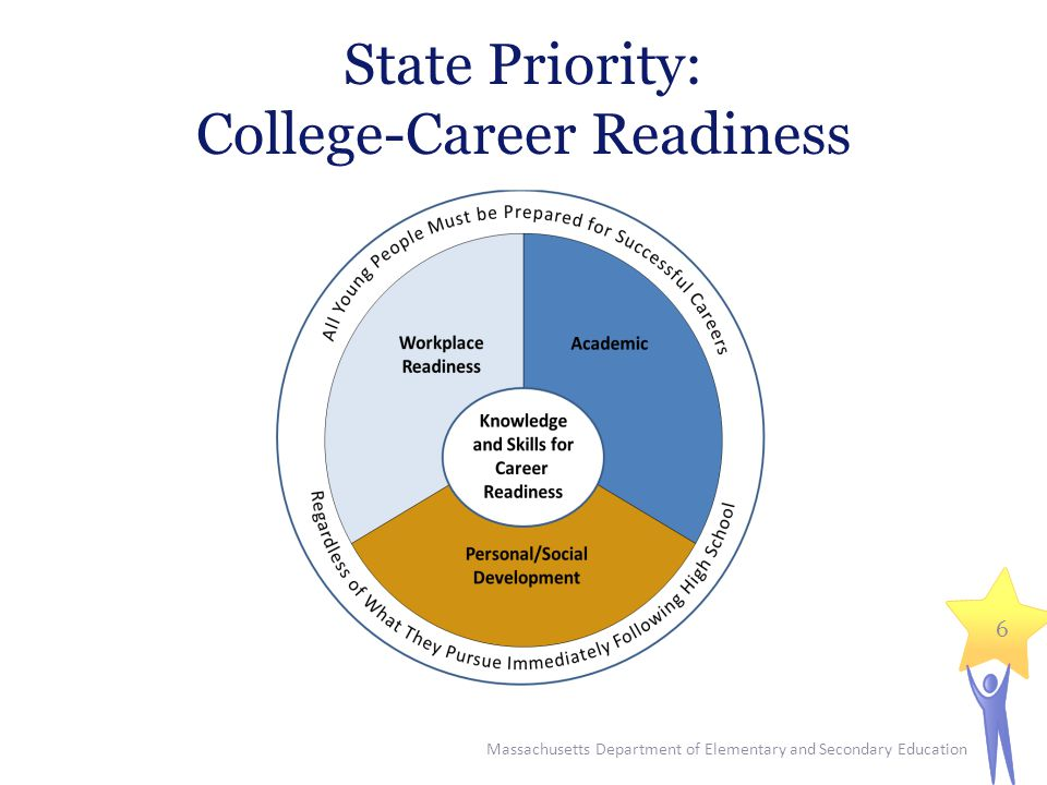State Priority: College-Career Readiness Massachusetts Department of Elementary and Secondary Education 6
