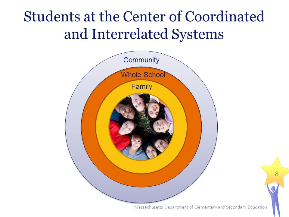 Students at the Center of Coordinated and Interrelated Systems Massachusetts Department of Elementary and Secondary Education 8 Family Whole School Community