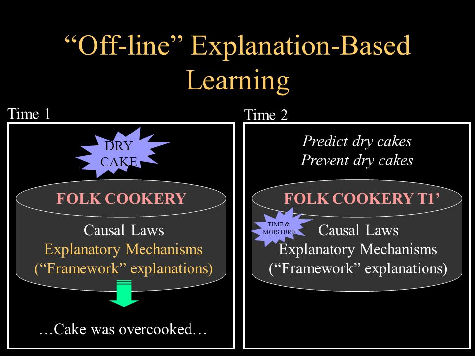 Off-line Explanation-Based Learning FOLK COOKERY …Cake was overcooked… Causal Laws Explanatory Mechanisms ( Framework explanations) DRY CAKE Time 1 FOLK COOKERY T1' TIME & MOISTURE Causal Laws Explanatory Mechanisms ( Framework explanations) Time 2 Predict dry cakes Prevent dry cakes