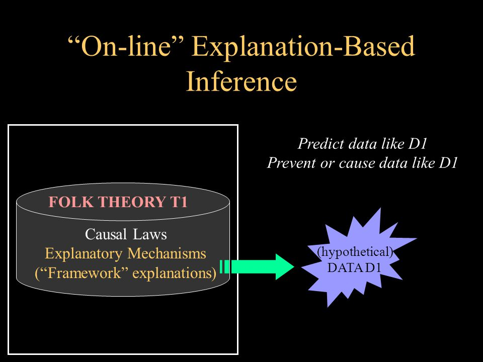 On-line Explanation-Based Inference FOLK THEORY T1 Causal Laws Explanatory Mechanisms ( Framework explanations) (hypothetical) DATA D1 Predict data like D1 Prevent or cause data like D1