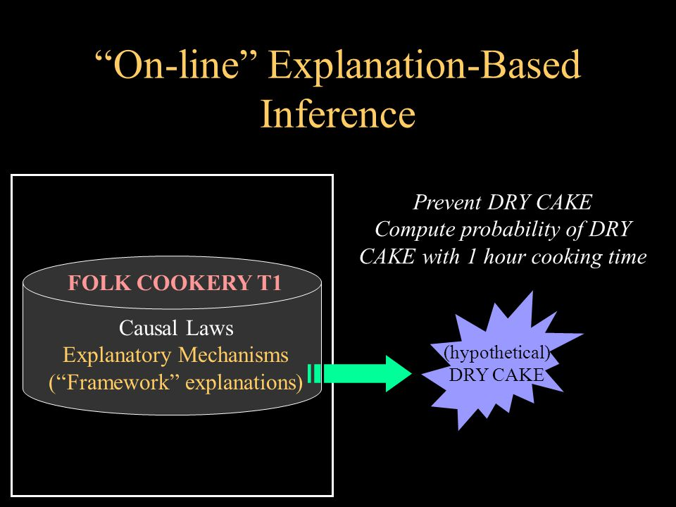 On-line Explanation-Based Inference FOLK COOKERY T1 Causal Laws Explanatory Mechanisms ( Framework explanations) Prevent DRY CAKE Compute probability of DRY CAKE with 1 hour cooking time (hypothetical) DRY CAKE