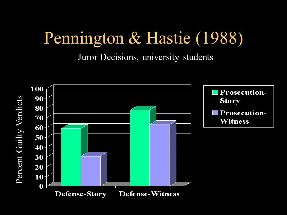 Pennington & Hastie (1988) Juror Decisions, university students Percent Guilty Verdicts