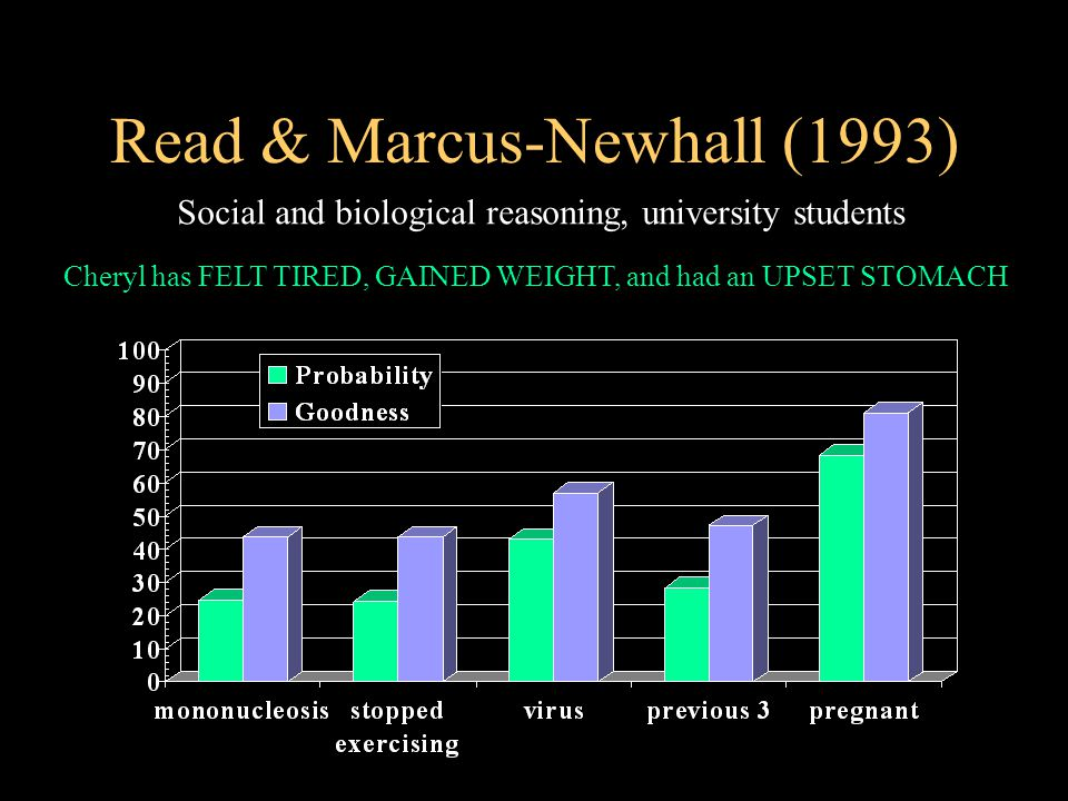 Read & Marcus-Newhall (1993) Social and biological reasoning, university students Cheryl has FELT TIRED, GAINED WEIGHT, and had an UPSET STOMACH