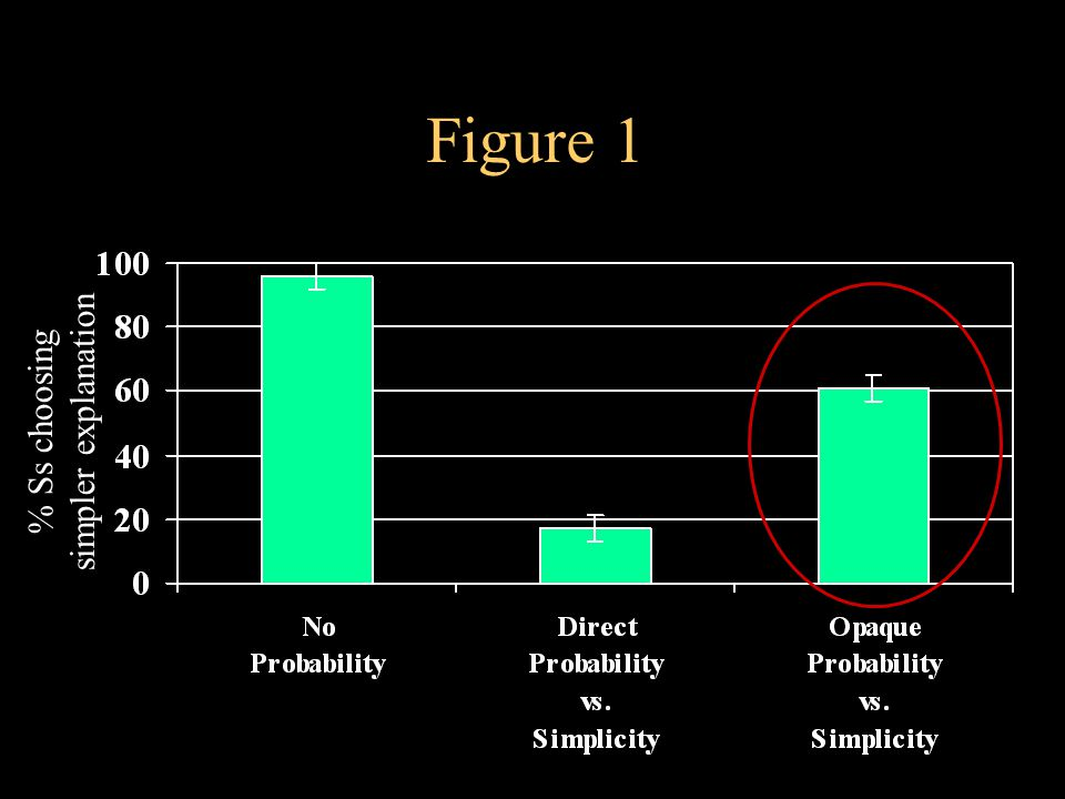 Figure 1 % Ss choosing simpler explanation