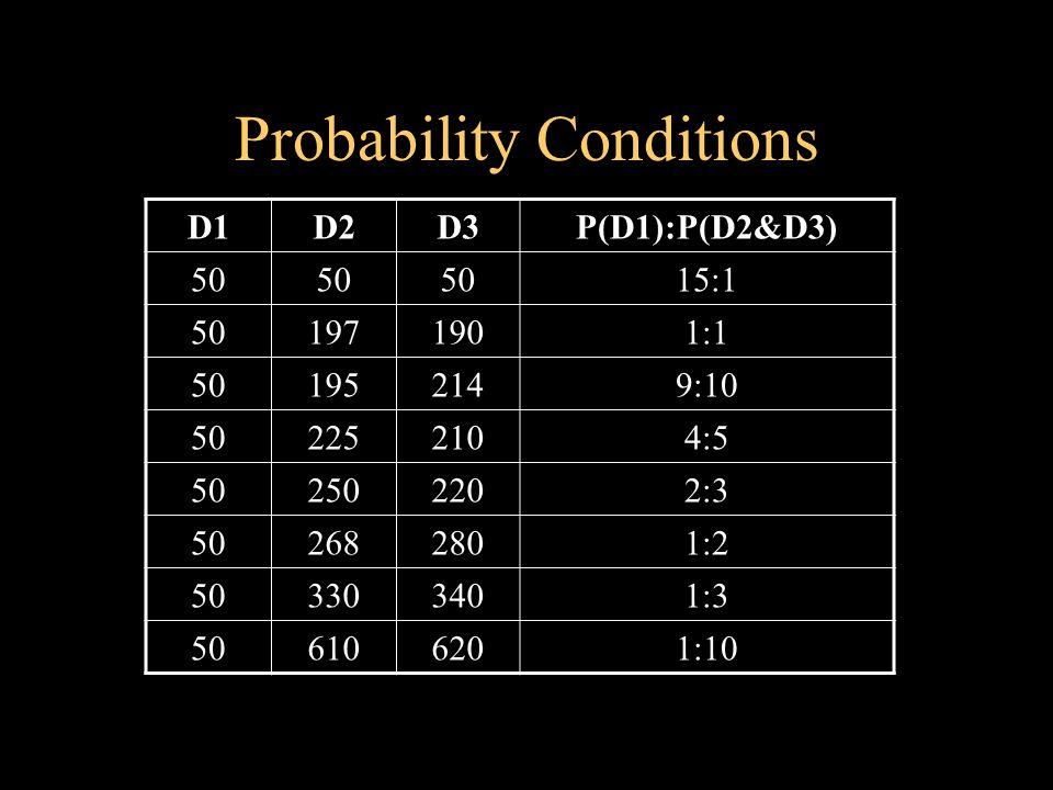 Probability Conditions D1D2D3P(D1):P(D2&D3) 50 15:1 501971901:1 501952149:10 502252104:5 502502202:3 502682801:2 503303401:3 506106201:10