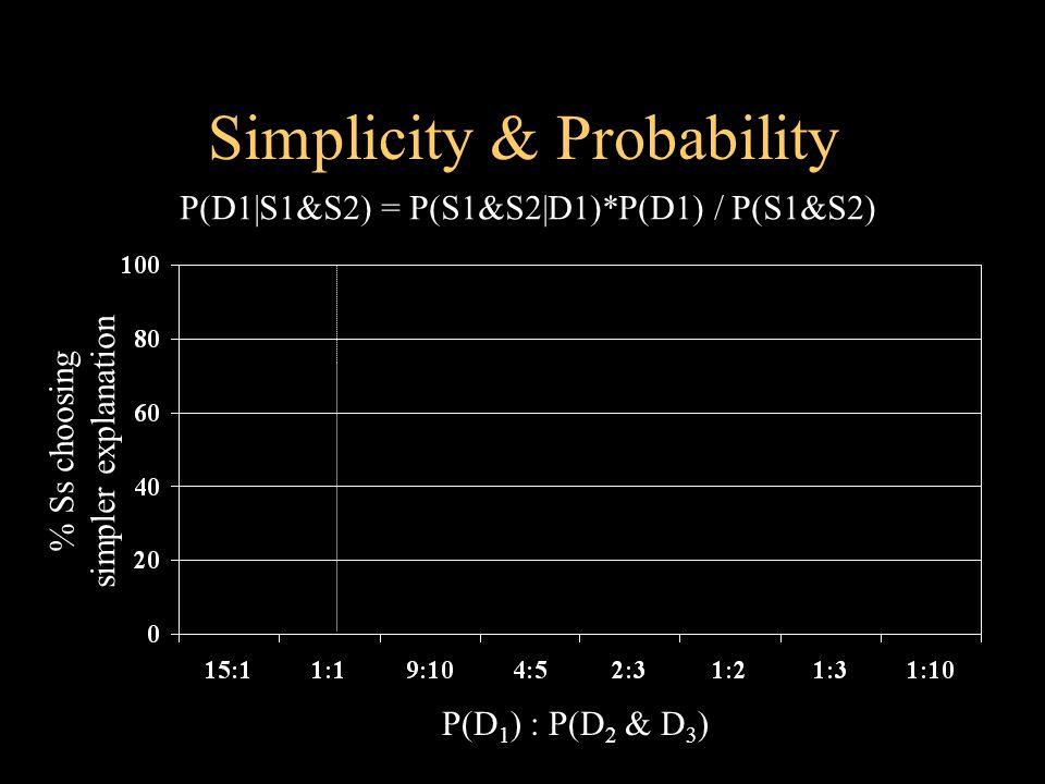 Simplicity & Probability P(D 1 ) : P(D 2 & D 3 ) % Ss choosing simpler explanation P(D1 S1&S2) = P(S1&S2 D1)*P(D1) / P(S1&S2)