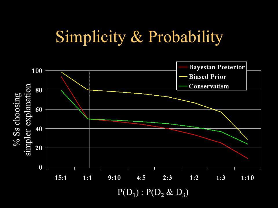 Simplicity & Probability P(D 1 ) : P(D 2 & D 3 ) % Ss choosing simpler explanation