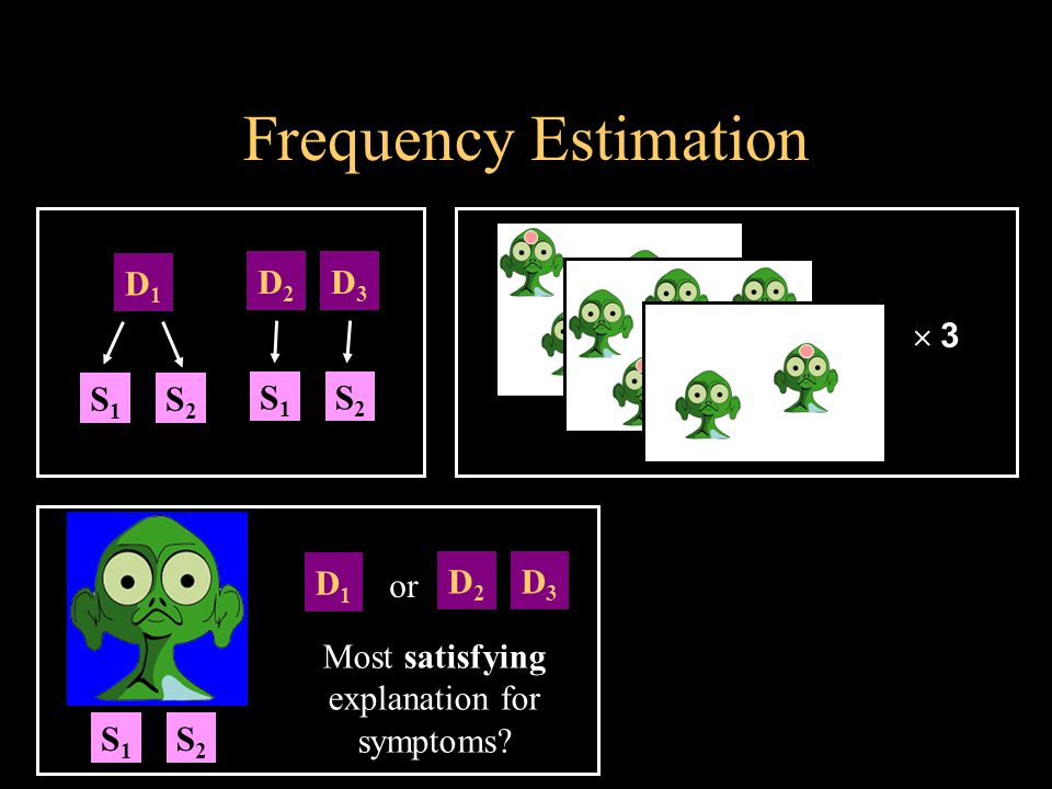 Frequency Estimation Most satisfying explanation for symptoms.