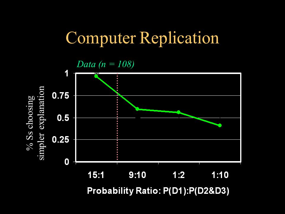 Computer Replication Data (n = 108) % Ss choosing simpler explanation