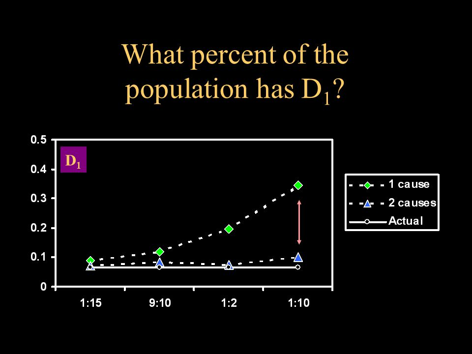 D1D1 What percent of the population has D 1 ?