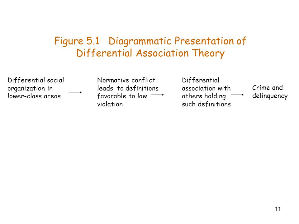 11 Crime and delinquency Figure 5.1 Diagrammatic Presentation of Differential Association Theory Differential association with others holding such def
