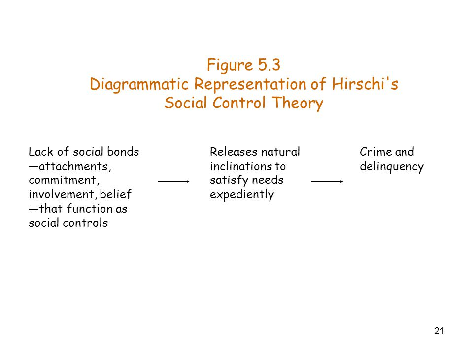 21 Figure 5.3 Diagrammatic Representation of Hirschi's Social Control Theory Crime and delinquency Releases natural inclinations to satisfy needs expe