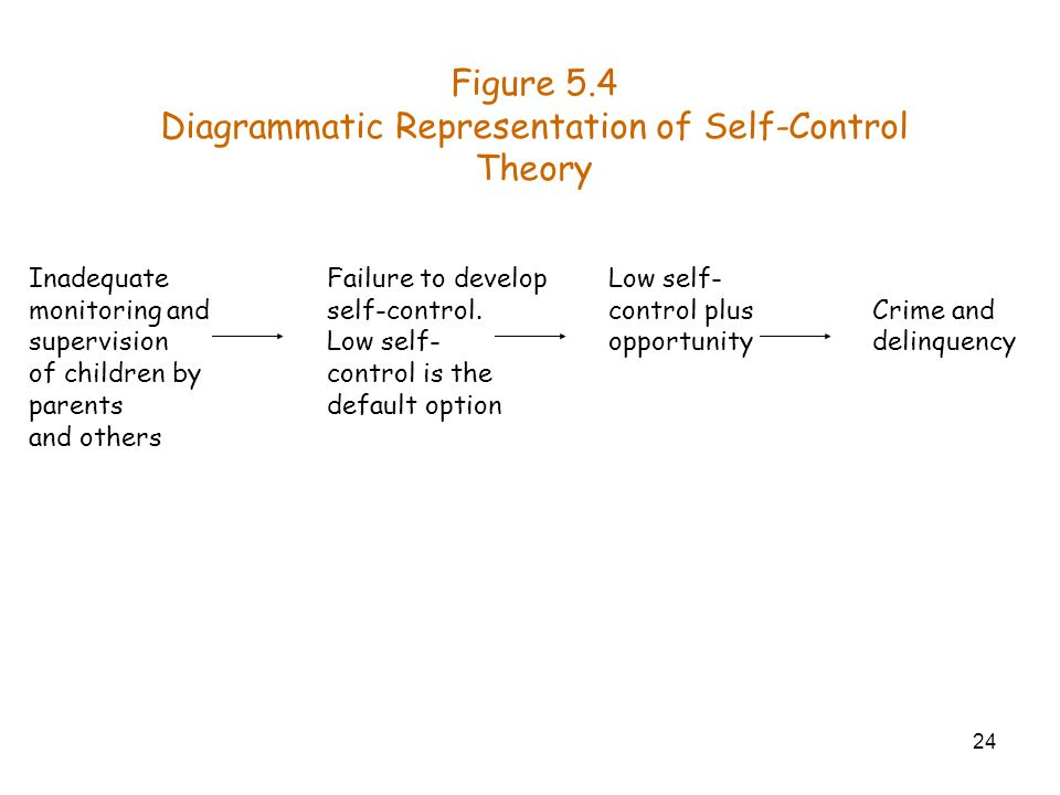 24 Crime and delinquency Figure 5.4 Diagrammatic Representation of Self-Control Theory Low self- control plus opportunity Failure to develop self-cont