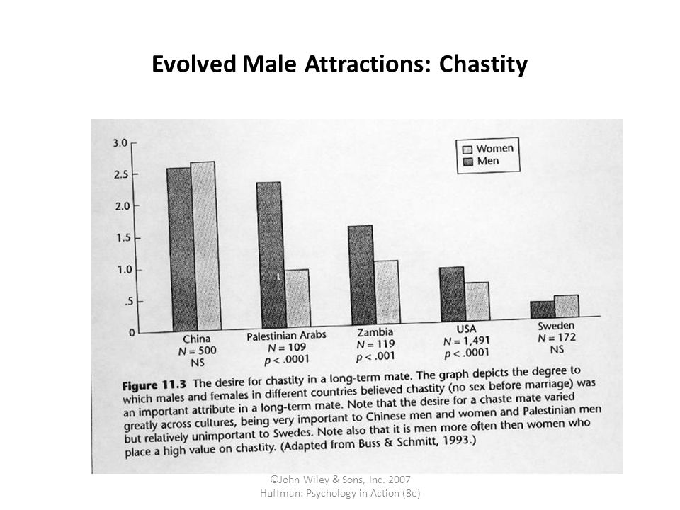 ©John Wiley & Sons, Inc. 2007 Huffman: Psychology in Action (8e) Evolved Male Attractions: Chastity